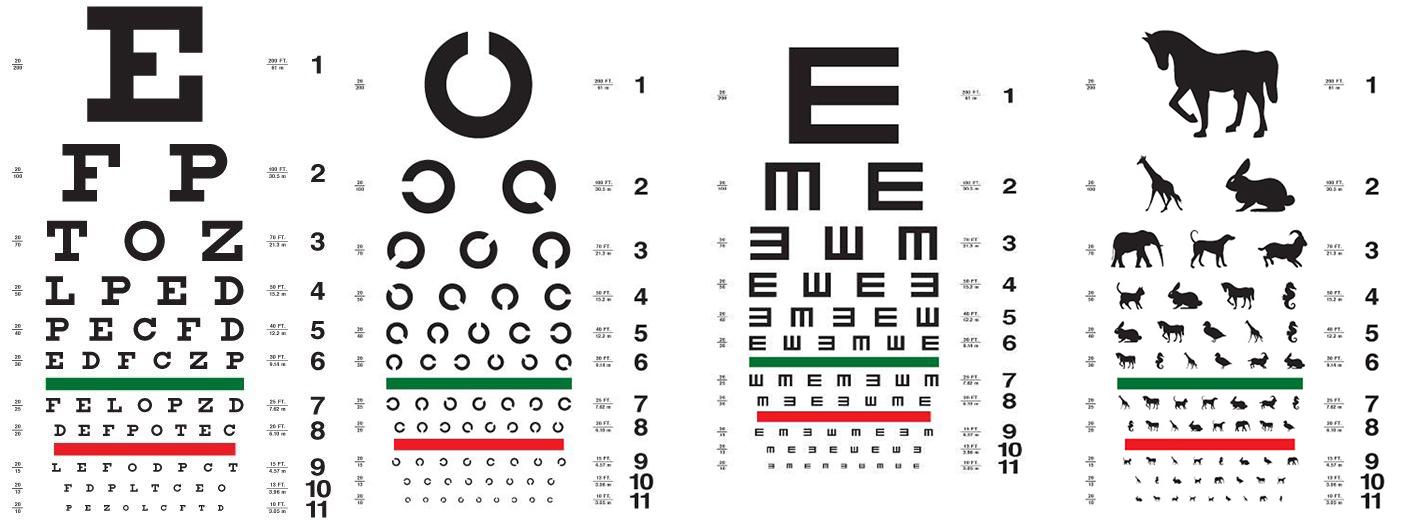 4 loại bảng đo thị lực phổ biến hiện nay